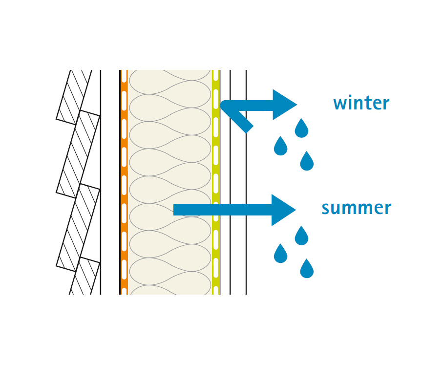 Graphic showing diffusion through intello in summer and winter always working out of the walls and towards the building interior