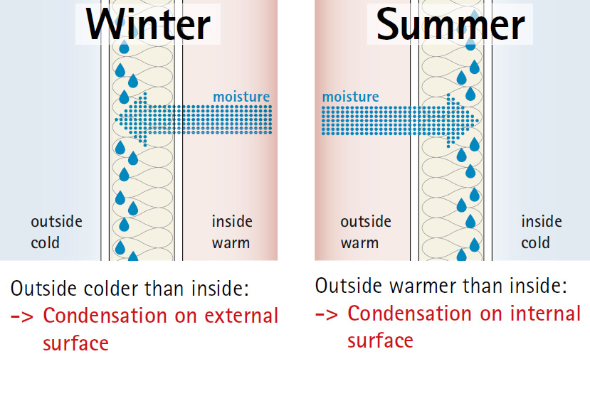 graphic showing general moisture diffusion in summer and winter