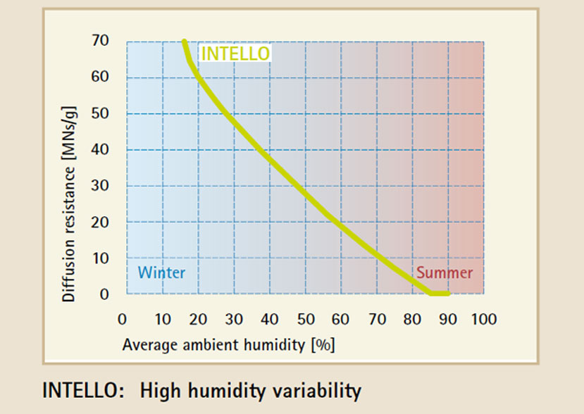 graph showing variability of INTELLO permeability against humidity change