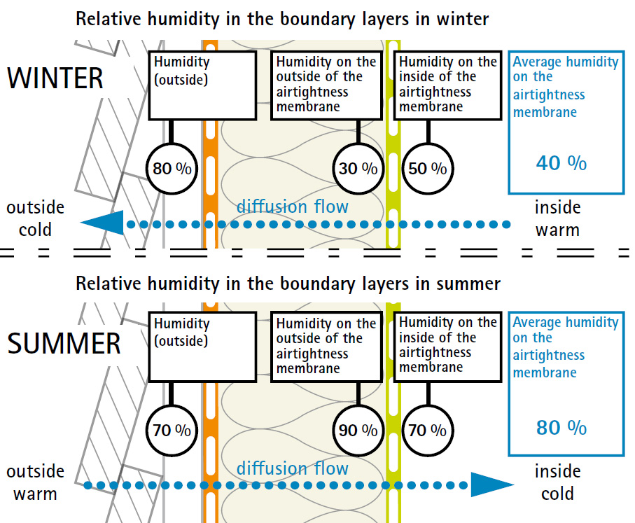 graphic showing the relative humidities across building membranes