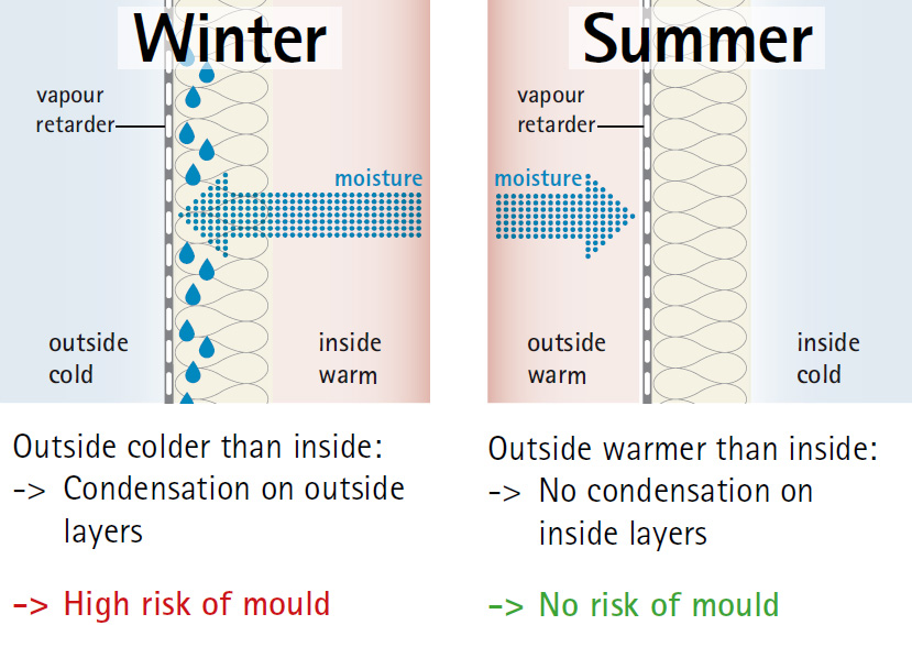 graphic showing the effects of a vapour retarder outside building