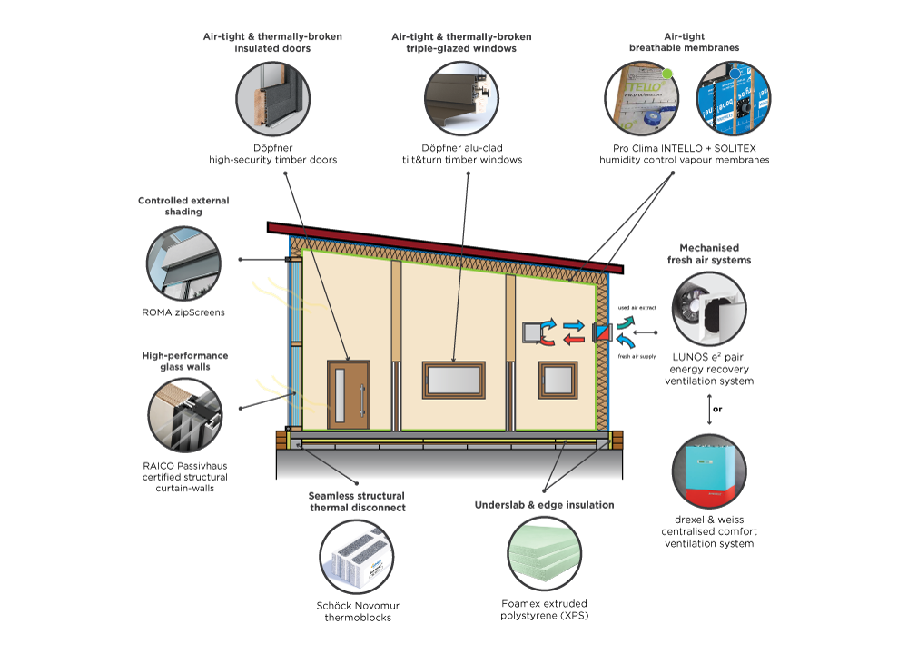 What Is Passive House Design?